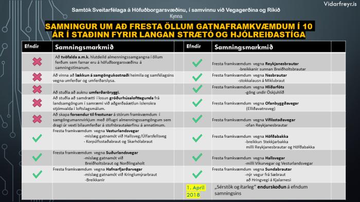 Samtök Sveitarfélaga á Höfuðborgarsvæðinu, í samvinnu við